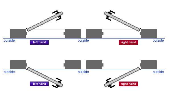 sc 1 st  Schlage & How to understand lever and door handing