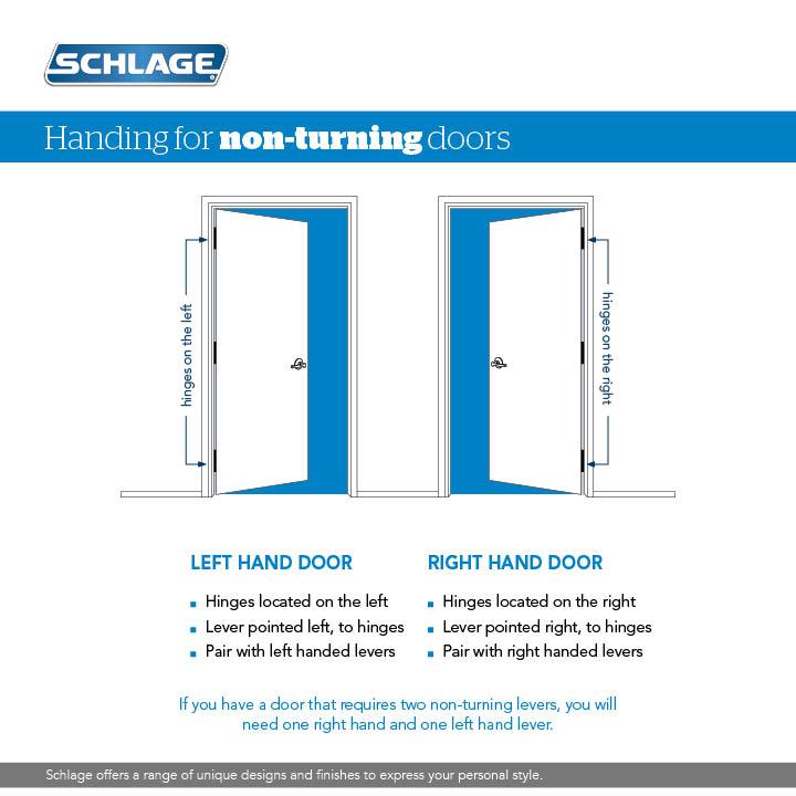Gentil How To Understand Lever And Door Handing