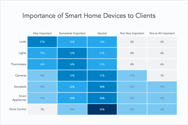 Importance of smart home devices