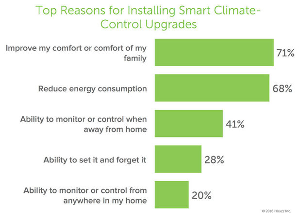 Smart home tech - Energy consumption - Schlage;