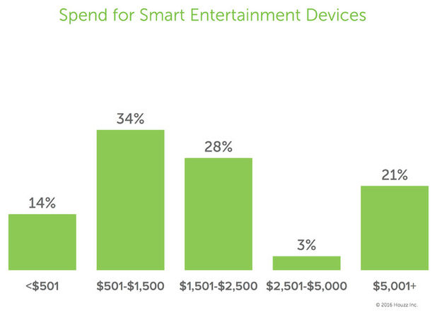 Smart home tech - Entertainment - Spend - Schlage;