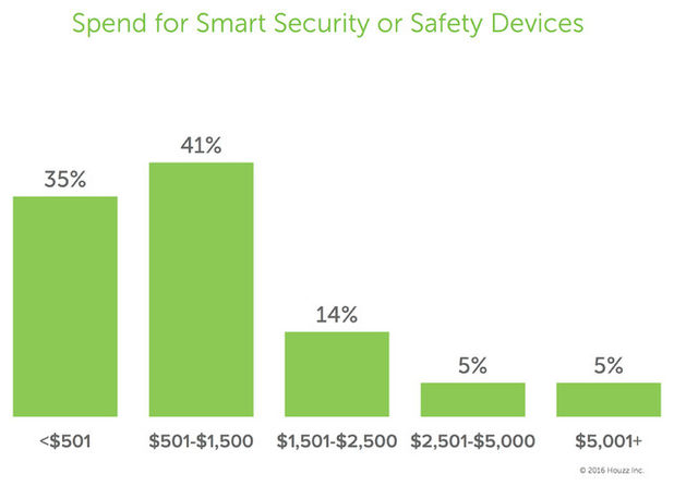 Smart Home Tech - Average Spend - Schlage