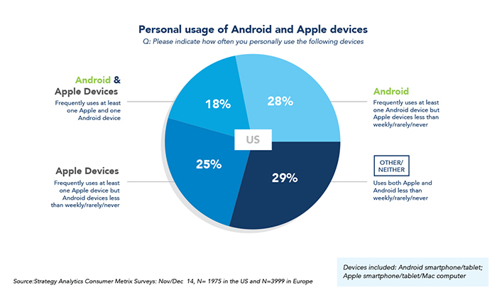 Household Smartphone Device Use - Android - iOS