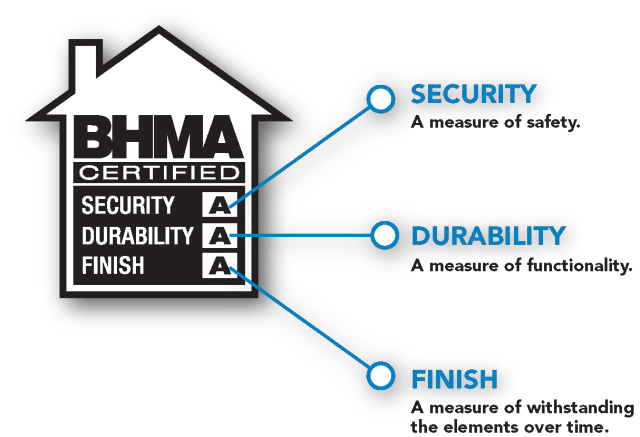 BHMA Residential Security Grade & Certification